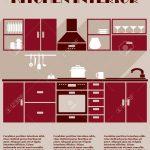 Kitchen Interior Infographic Template Küche Einbauküche Mit Elektrogeräten