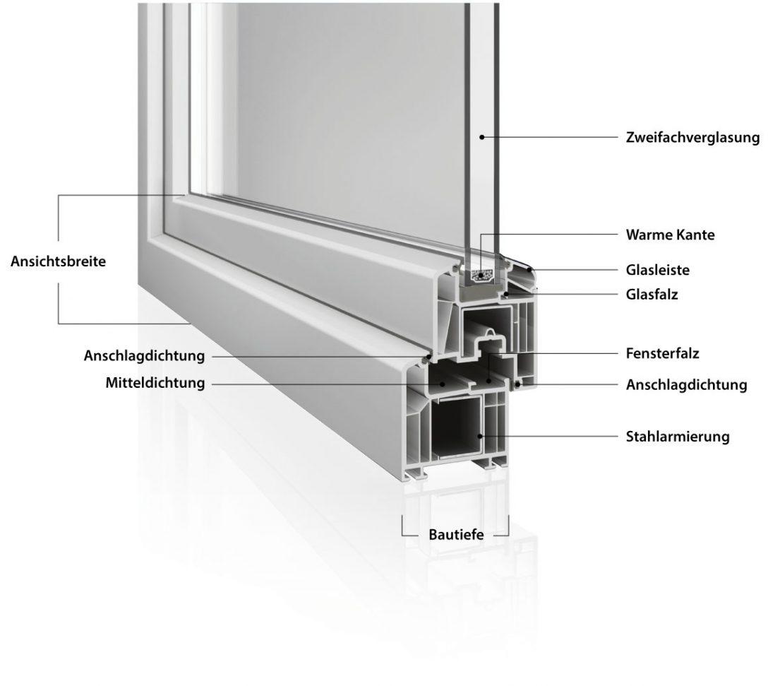 Large Size of Fenster Dekoration Der Die Oder Das Definition Deko Weihnachten 2018 Ou Plissee Deutschland Schweiz Detail Dwg Schnitt Pdf Fenstersystem Eco Genius Tren Gmbh Fenster Fenster.de