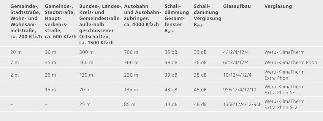 Large Size of Guter Schallschutz Ist Wichtig Weru Gmbh Aluminium Fenster Sichern Gegen Einbruch Schüco Kaufen Klebefolie Für Verdunkeln Rahmenlose Braun Salamander Fenster Schallschutz Fenster