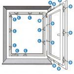 Fenster Konfigurieren Fenster Fenster Fenstertren Wartungsanleitung Fr Endverbraucher Einbruchschutzfolie Sichtschutz Bett Konfigurieren Einbruchschutz Stange Sichtschutzfolien Für Folie