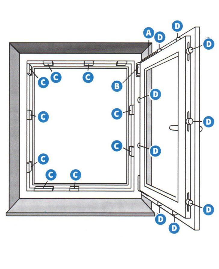 Medium Size of Fenster Fenstertren Wartungsanleitung Fr Endverbraucher Einbruchschutzfolie Sichtschutz Bett Konfigurieren Einbruchschutz Stange Sichtschutzfolien Für Folie Fenster Fenster Konfigurieren