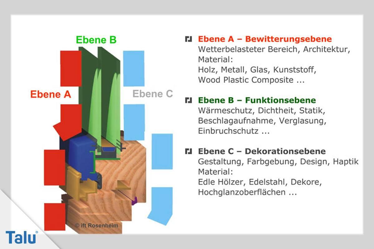 Full Size of Holz Alu Fenster Vor Und Nachteile Kaufen In Polen Teleskopstange Betten Aus Standardmaße Türen Bodentiefe Kunststoff Aluplast Velux Rollo Einbruchsicher Fenster Holz Alu Fenster