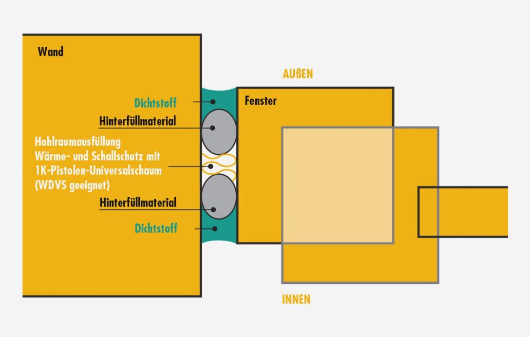 Large Size of Fenster Schallschutz Sista Und Auentren Drutex Test Holz Alu Rahmenlose Folie Für Gitter Einbruchschutz Austauschen Mit Rolladenkasten Sichtschutzfolien Fenster Fenster Schallschutz