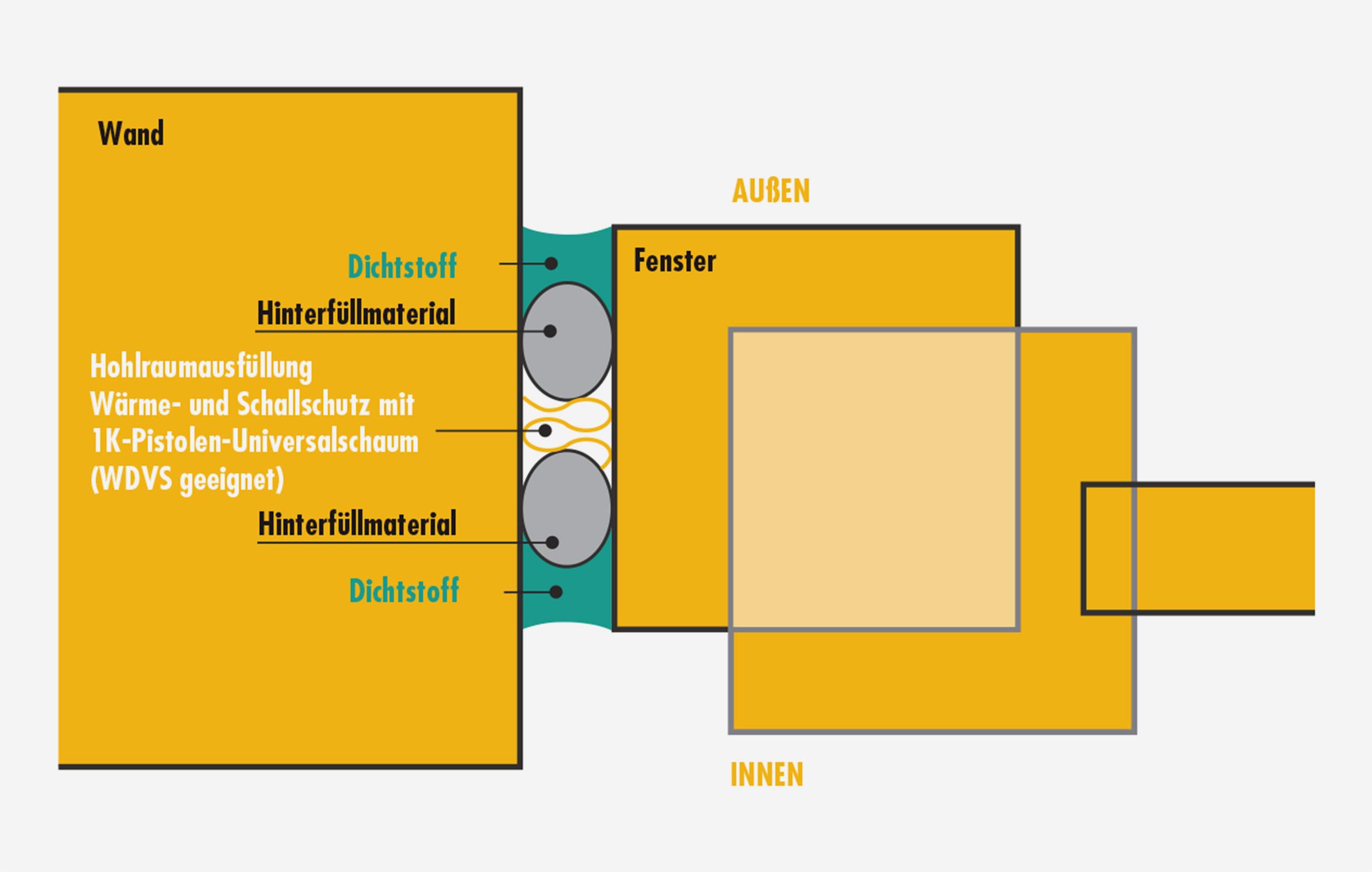 Full Size of Fenster Schallschutz Sista Und Auentren Drutex Test Holz Alu Rahmenlose Folie Für Gitter Einbruchschutz Austauschen Mit Rolladenkasten Sichtschutzfolien Fenster Fenster Schallschutz
