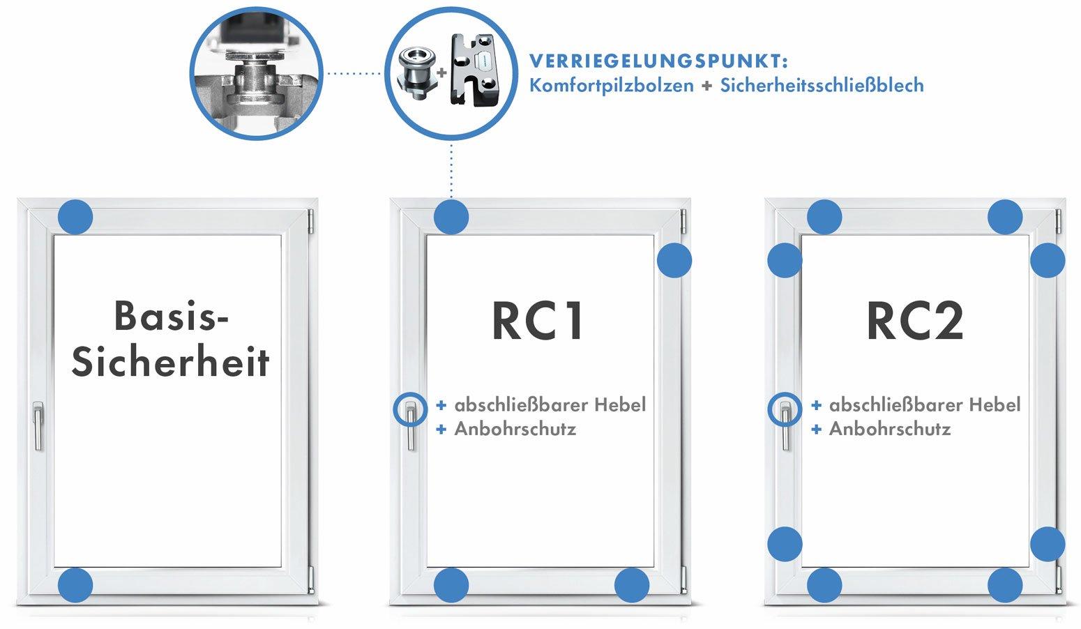Full Size of Rc 2 Fenster 09 2016wohlbefinden Beginnt Mit Sicherheit Timm Fensterbau Sonnenschutz Für Sicherheitsfolie Test Sonnenschutzfolie Innen Fliegennetz Fenster Rc 2 Fenster