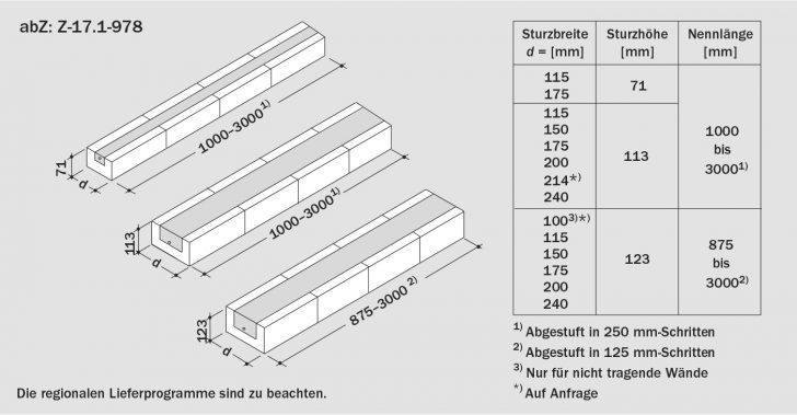 Medium Size of Standardmaße Fenster Ks Strze Klebefolie Für Sonnenschutz Einbruchschutz Stange Online Konfigurator Tauschen Gebrauchte Kaufen Bodentief Folien Sichtschutz Fenster Standardmaße Fenster