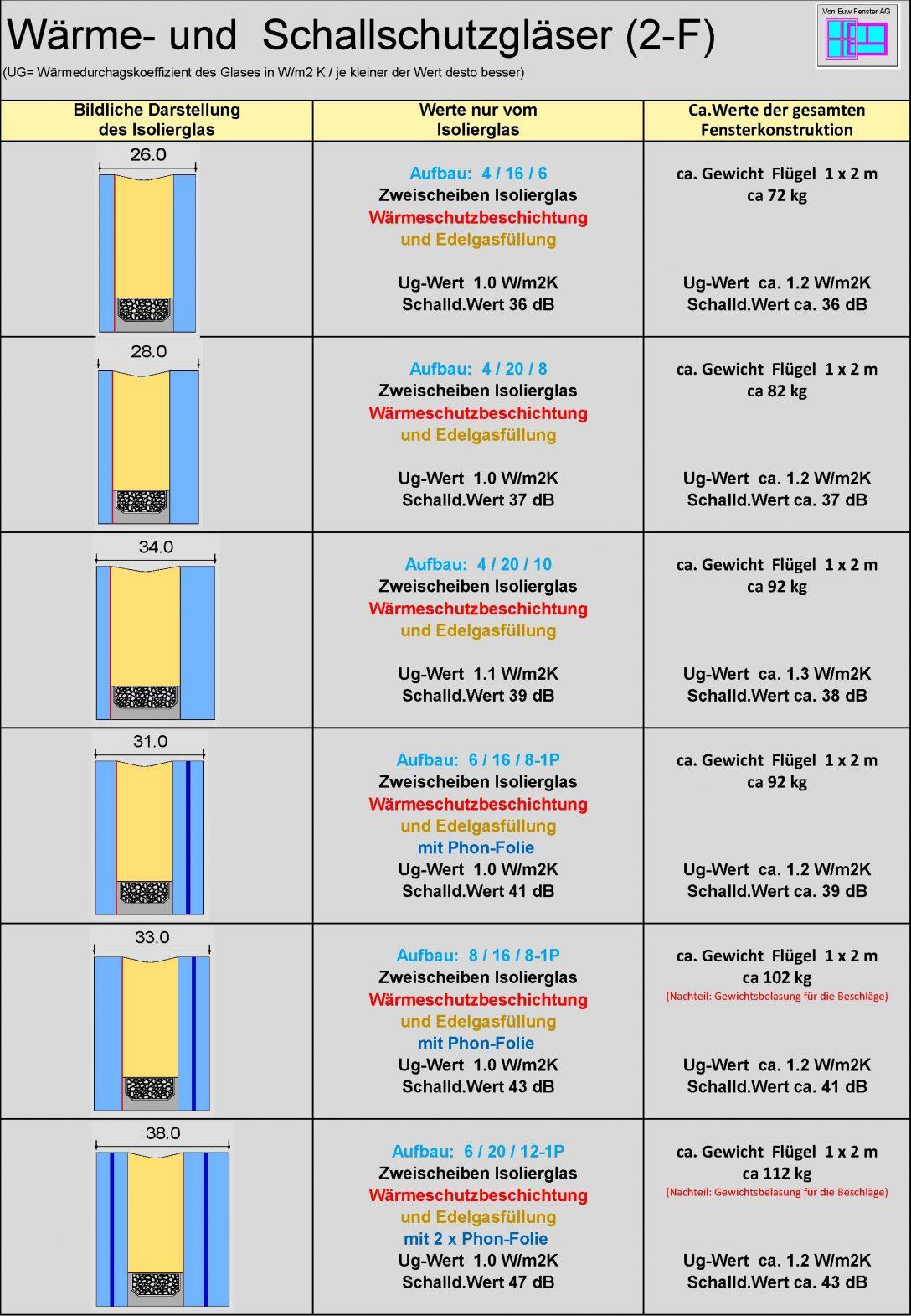 Large Size of Schallschutz Fenster Glas 2 3 Fach Von Euw Ag Türen Insektenschutz Ohne Bohren Einbruchschutz Nachrüsten Alte Kaufen Erneuern Kosten Rundes Aco Stange Velux Fenster Schallschutz Fenster