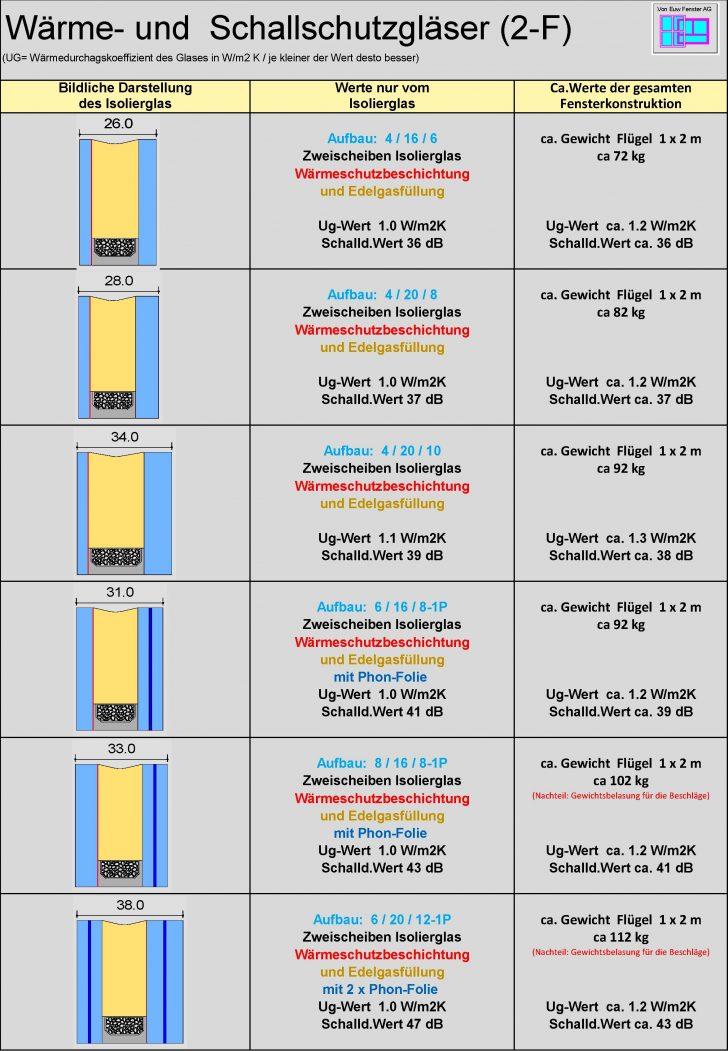 Medium Size of Schallschutz Fenster Glas 2 3 Fach Von Euw Ag Türen Insektenschutz Ohne Bohren Einbruchschutz Nachrüsten Alte Kaufen Erneuern Kosten Rundes Aco Stange Velux Fenster Schallschutz Fenster