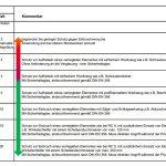 Einbruchsicherheit Einbruchschutz Fr Fenster Tauschen Online Konfigurieren Marken Folie Rostock Fliegengitter Für Roro Jemako Mit Eingebauten Rolladen Fenster Fenster Einbruchsicher