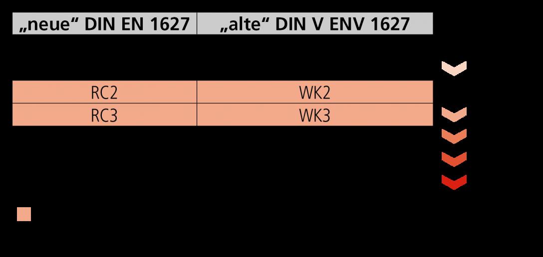 Large Size of Rc3 Fenster Absturzsicherung Internorm Preise Drutex Aluplast Erneuern Dachschräge Mit Lüftung Plissee Kaufen In Polen Marken Veka Velux Rollo Rahmenlose Fenster Rc3 Fenster