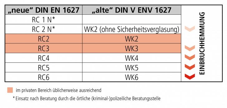 Medium Size of Rc3 Fenster Absturzsicherung Internorm Preise Drutex Aluplast Erneuern Dachschräge Mit Lüftung Plissee Kaufen In Polen Marken Veka Velux Rollo Rahmenlose Fenster Rc3 Fenster