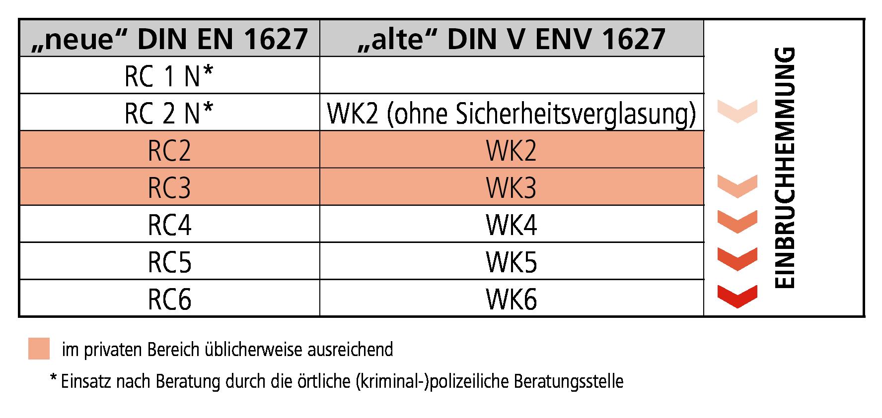 Full Size of Rc3 Fenster Absturzsicherung Internorm Preise Drutex Aluplast Erneuern Dachschräge Mit Lüftung Plissee Kaufen In Polen Marken Veka Velux Rollo Rahmenlose Fenster Rc3 Fenster