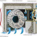 Zwangsbelüftung Fenster Nachrüsten Fenster Zwangsbelüftung Fenster Nachrüsten Einbruchschutzfolie Rollo Fliegengitter Für Trier Kosten Neue Einbruchschutz Folie Aluplast Internorm Preise Pvc Schüco