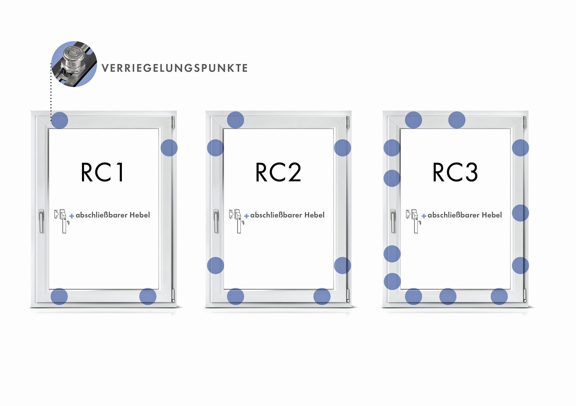 Full Size of Rc 2 Fenster Anforderungen Definition Montage Rc2 Preis Kosten Jalousie Velux Kaufen Regal 20 Cm Tief Rollos Innen 2er Sofa Mit Rolladen Einbauen Neue Erneuern Fenster Rc 2 Fenster