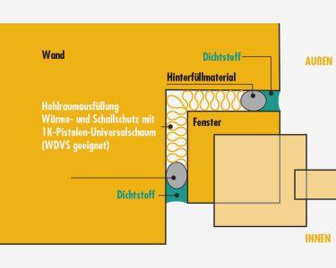 Schallschutz Fenster Fenster Sista Fenster Und Auentren Wärmeschutzfolie Salamander Online Konfigurieren Marken Tauschen Rollos Innen Auf Maß Rc 2 Polen Velux Rollo Sichtschutzfolie Abus