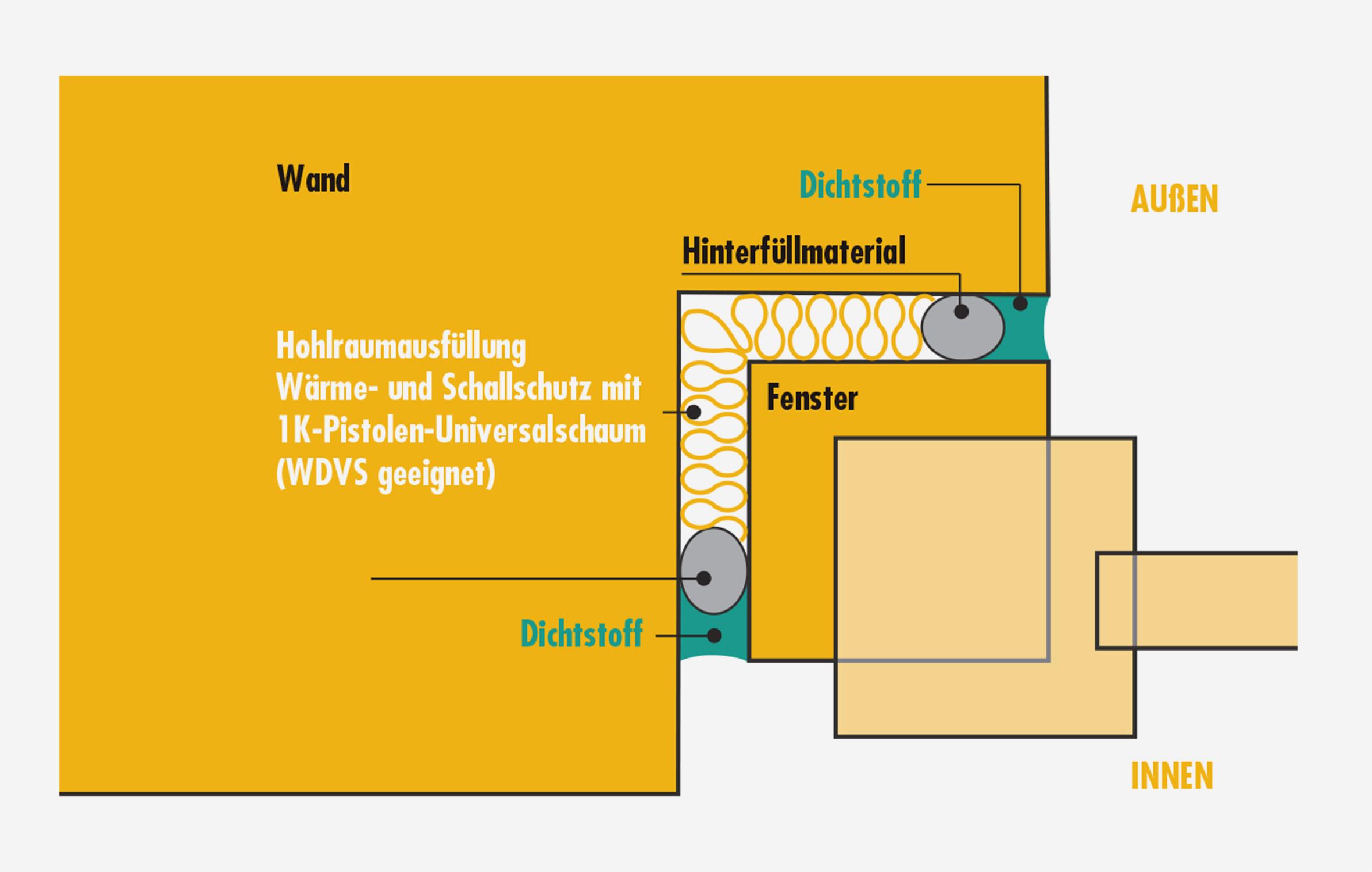 Full Size of Sista Fenster Und Auentren Wärmeschutzfolie Salamander Online Konfigurieren Marken Tauschen Rollos Innen Auf Maß Rc 2 Polen Velux Rollo Sichtschutzfolie Abus Fenster Schallschutz Fenster