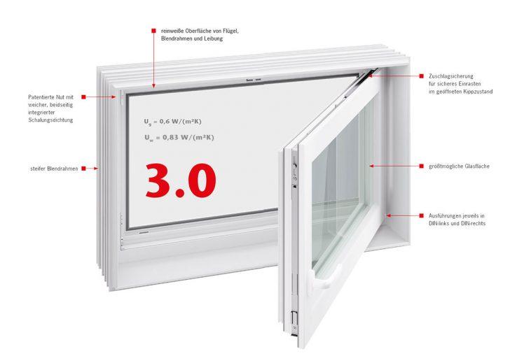 Medium Size of Aco Fenster Kellerfenster Ersatzteile Einsatz Einbruchschutz Fensterrahmen Einstellen Preisliste 2019 Kellerlichtschacht Wohnraum Gebrauchte Kaufen Maße Fenster Aco Fenster