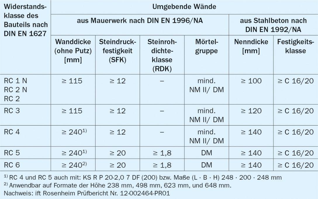 Large Size of Einbruchhemmung Fenster Rostock Neue Kosten Herne De Rehau Plissee Rundes Sicherheitsfolie Test Dampfreiniger Holz Alu Fenster Rc3 Fenster