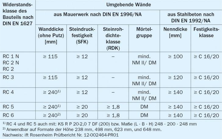 Medium Size of Einbruchhemmung Fenster Rostock Neue Kosten Herne De Rehau Plissee Rundes Sicherheitsfolie Test Dampfreiniger Holz Alu Fenster Rc3 Fenster