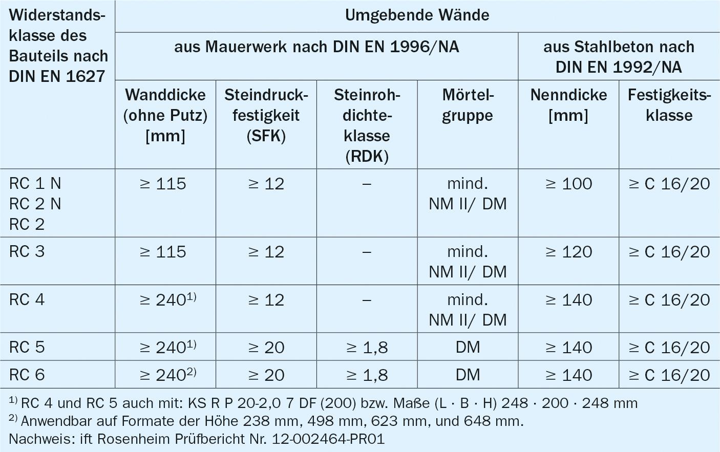 Full Size of Einbruchhemmung Fenster Rostock Neue Kosten Herne De Rehau Plissee Rundes Sicherheitsfolie Test Dampfreiniger Holz Alu Fenster Rc3 Fenster