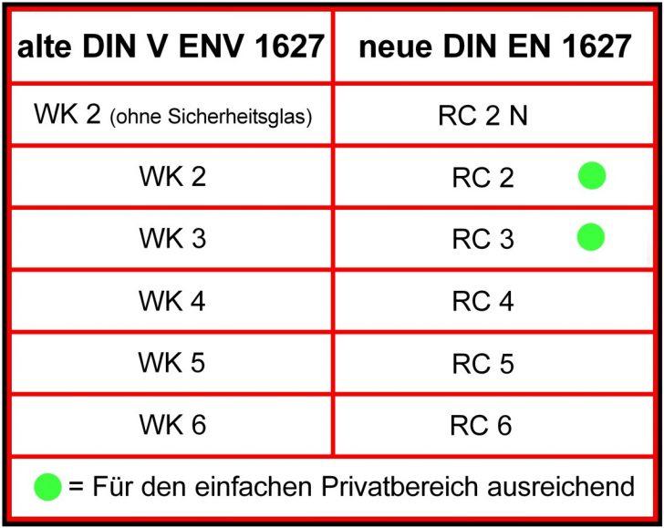 Medium Size of Rc 2 Fenster Definition Ausstattung Test Kosten Beschlag Montage Rc2 Fenstergriff Anforderungen Preis Fenstergitter Bm Land Sicherheitstechnik Bett Sonoma Fenster Rc 2 Fenster