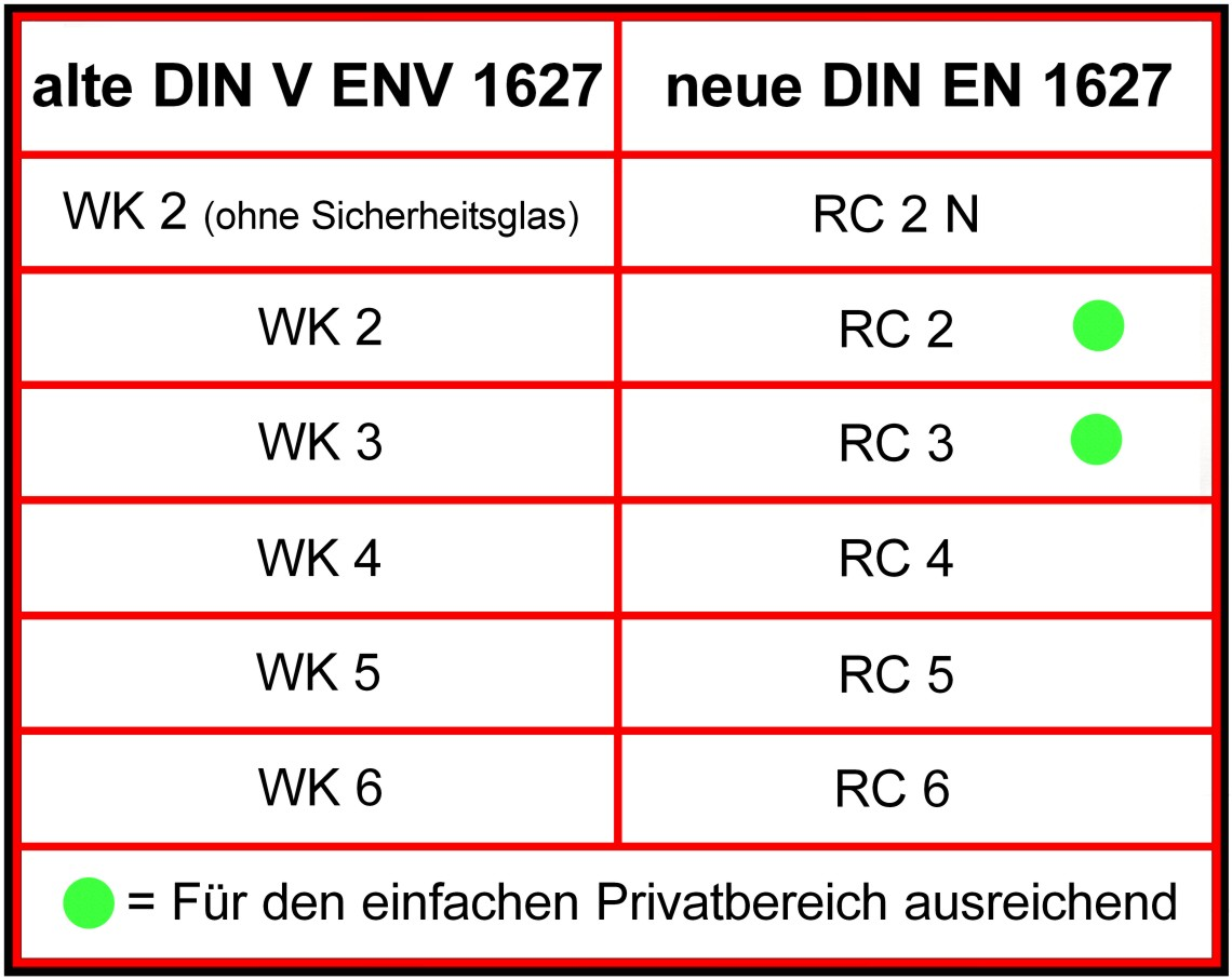 Full Size of Rc 2 Fenster Definition Ausstattung Test Kosten Beschlag Montage Rc2 Fenstergriff Anforderungen Preis Fenstergitter Bm Land Sicherheitstechnik Bett Sonoma Fenster Rc 2 Fenster