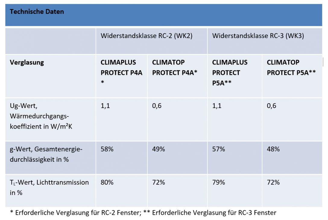 Large Size of Rc 2 Fenster Anforderungen Beschlag Definition Ausstattung Fenstergitter Montage Rc2 Fenstergriff Kosten Preis Test Sichtschutz Gitter Einbruchschutz Rundes Fenster Rc 2 Fenster