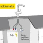 Wasserhahn Anschluss Wann Brauche Ich Eine Niederdruckarmatur Kchendurst Für Küche Wandanschluss Bad Wohnzimmer Wasserhahn Anschluss