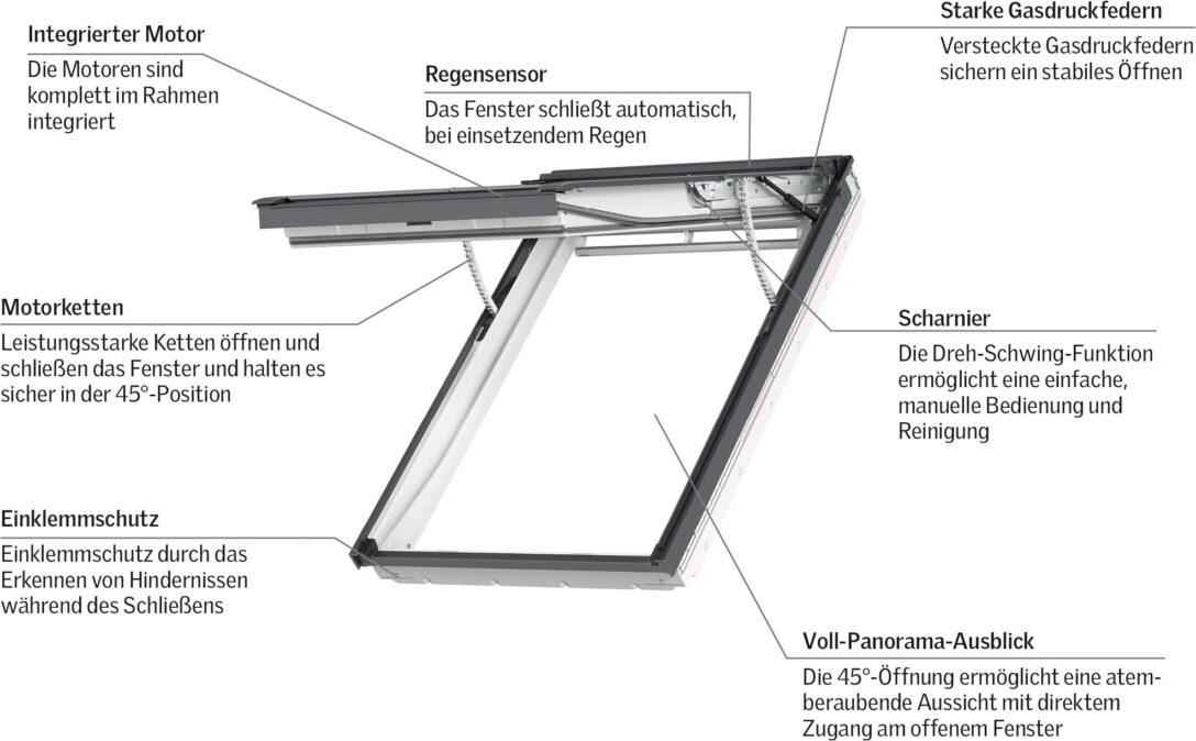 Large Size of Weltpremiere Erstes Elektrisches Klapp Schwing Fenster Von Velux Rollo Einbauen Preise Ersatzteile Kaufen Wohnzimmer Velux Scharnier