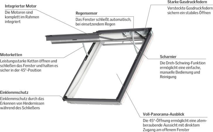 Medium Size of Weltpremiere Erstes Elektrisches Klapp Schwing Fenster Von Velux Rollo Einbauen Preise Ersatzteile Kaufen Wohnzimmer Velux Scharnier