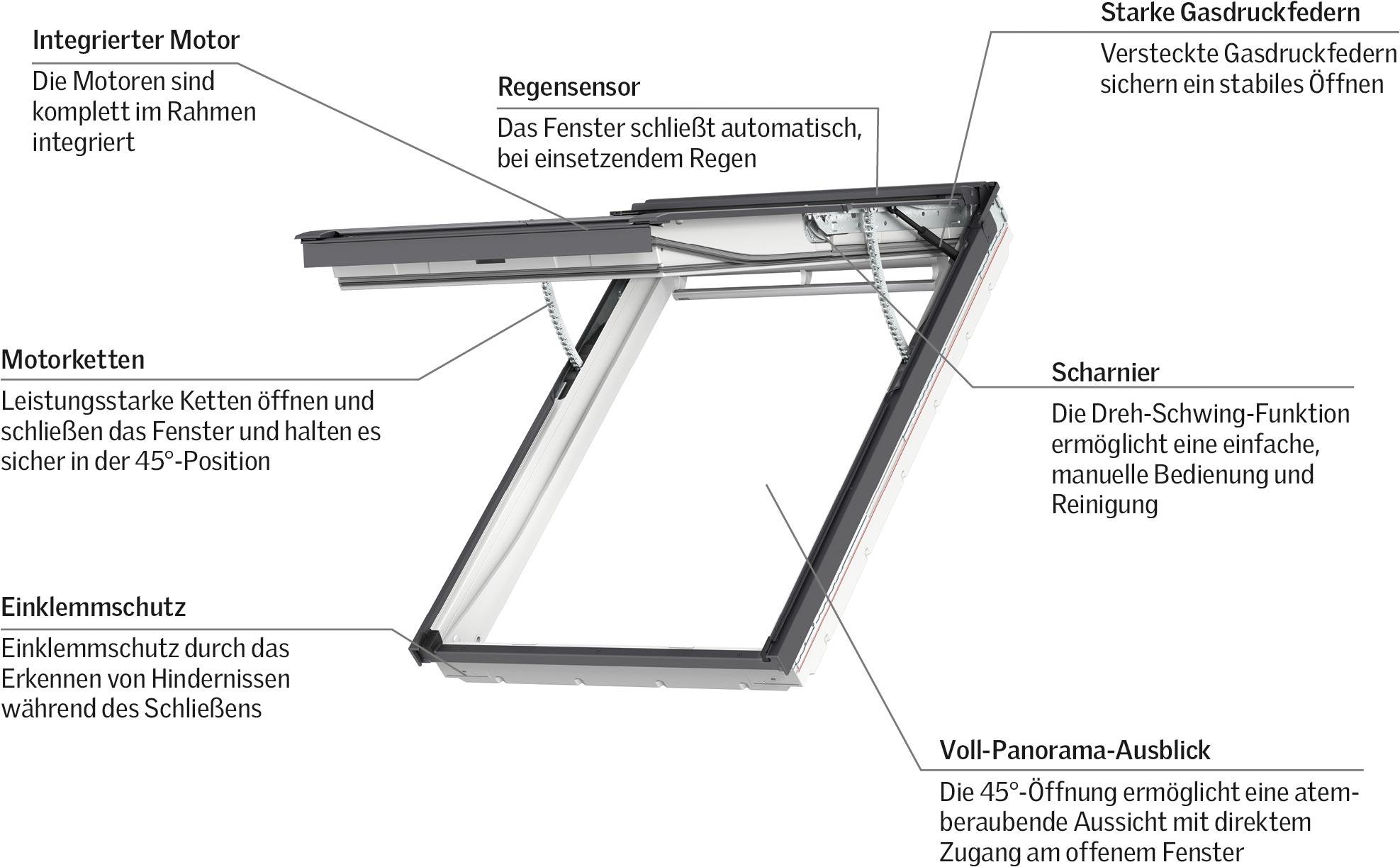 Full Size of Weltpremiere Erstes Elektrisches Klapp Schwing Fenster Von Velux Rollo Einbauen Preise Ersatzteile Kaufen Wohnzimmer Velux Scharnier