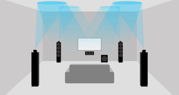 Medium Size of Sofa Mit Musikboxen Couch Lautsprecher Integriertem Big Und Led Poco Licht Eingebauten Lautsprechern Bluetooth Fenster Sprossen Cassina Jugendzimmer Wohnzimmer Sofa Mit Musikboxen