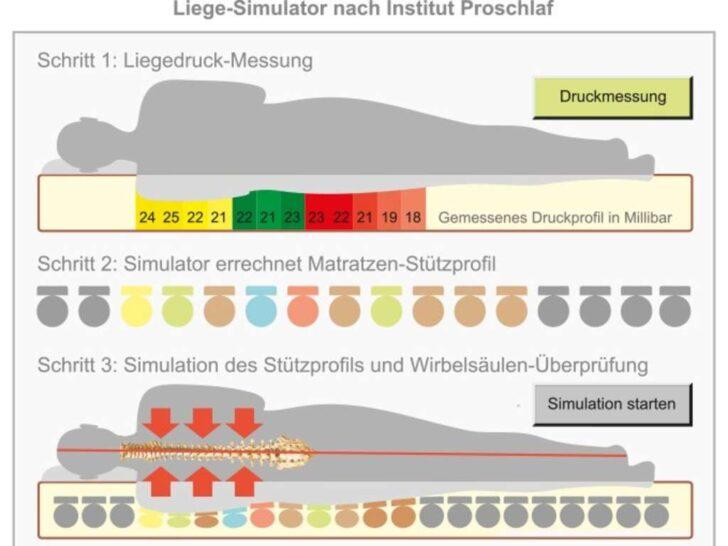 Medium Size of Besser Schlafen Fr Einen Nachhaltigen Und Gesunden Lebensstil Betten München Sofa Wohnzimmer Schlafstudio München