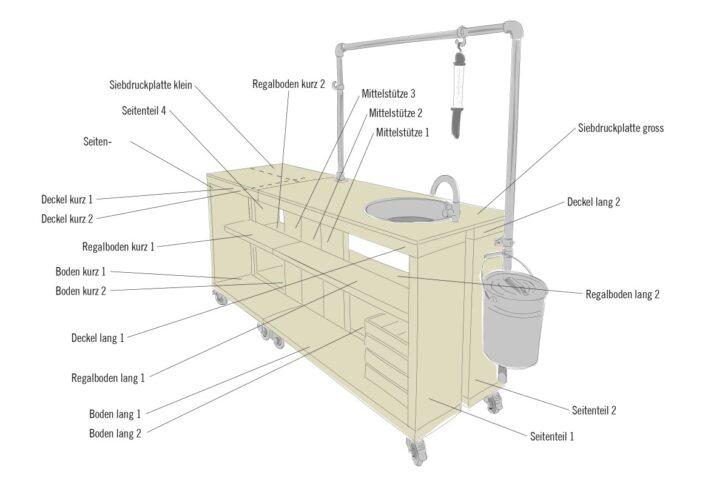Medium Size of Mobile Outdoor Kche Selber Bauen Anleitung Von Hornbach Küche Wohnzimmer Mobile Outdoorküche