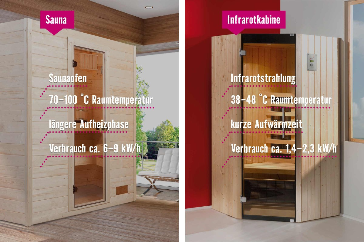 Full Size of Sauna Kaufen Fr Zuhause Ratgeber Von Hornbach Schüco Fenster Sofa Verkaufen Küche Billig Dusche Betten Amerikanische Günstig Ikea 140x200 Breaking Bad Alte Wohnzimmer Sauna Kaufen