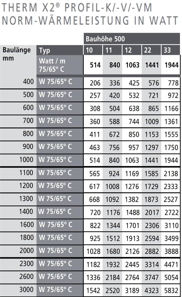 Full Size of Kermi Profil Therm X2 Kompaktheizkrper Bh 500 Mm Heizkörper Bad Elektroheizkörper Für Wohnzimmer Badezimmer Wohnzimmer Kermi Heizkörper
