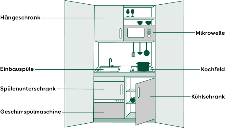 Medium Size of Schrankküchen Mit Rolladen Schrankkche Einbauküche E Geräten Esstisch 4 Stühlen Günstig Küche Tresen Fenster Rolladenkasten Betten Bettkasten Wohnzimmer Schrankküchen Mit Rolladen
