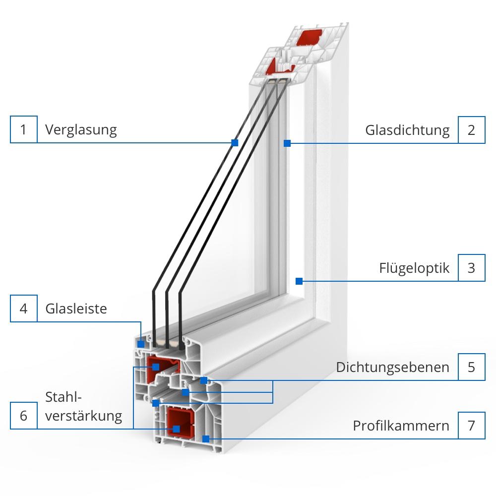 Full Size of Aluplast Erfahrung Ideal 8000 Premium Profil System Mit 6 Kammern Fenster Wohnzimmer Aluplast Erfahrung
