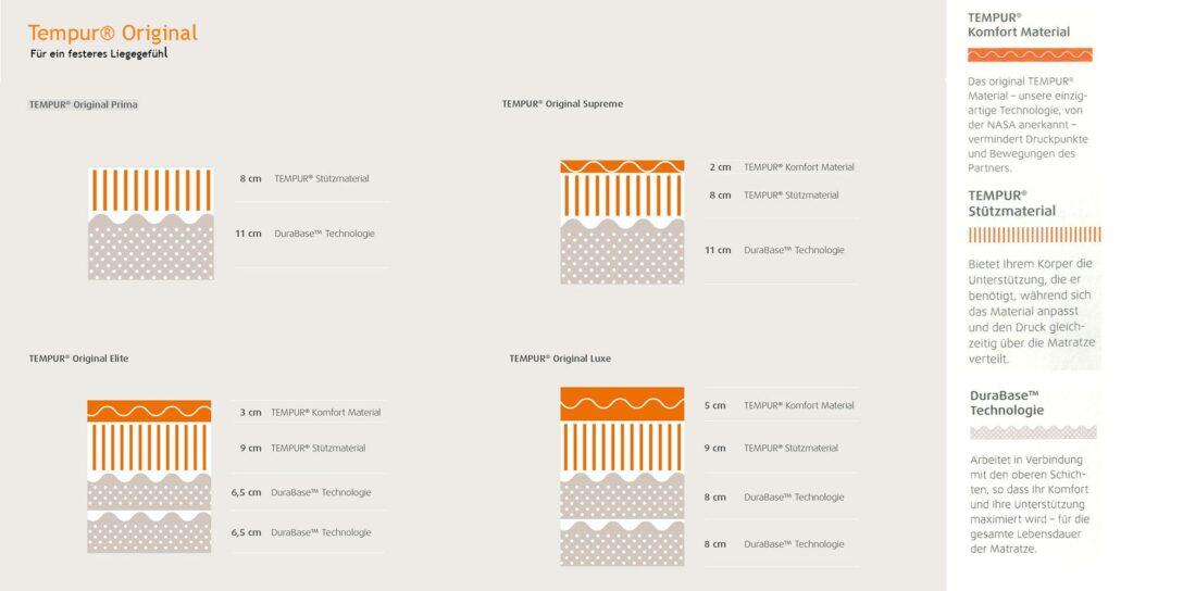 Large Size of Tempur Bett Komplett Kaufen Relaxbett Shape In Grau Schwebeoptik Mbel Letz Ihr Weisses Eiche Massiv 180x200 Schlicht Lifetime Fenster Günstig Ebay Betten Wohnzimmer Tempur Bett Komplett Kaufen
