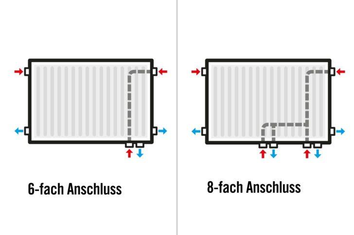 Medium Size of Flachheizkörper Wohnzimmer Richtig Heizen Heizkrper Berechnen Hornbach Board Deckenstrahler Gardine Komplett Sideboard Schrank Deckenlampen Decken Beleuchtung Wohnzimmer Flachheizkörper Wohnzimmer