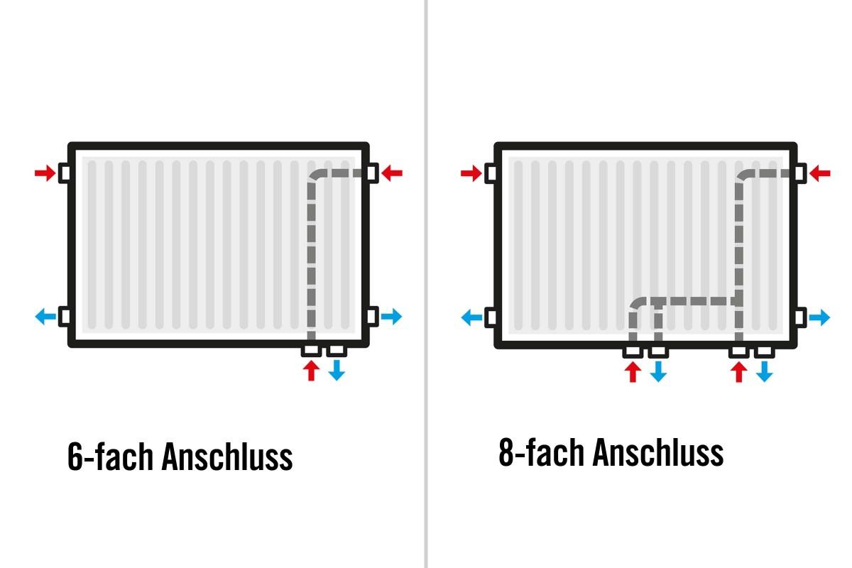 Full Size of Flachheizkörper Wohnzimmer Richtig Heizen Heizkrper Berechnen Hornbach Board Deckenstrahler Gardine Komplett Sideboard Schrank Deckenlampen Decken Beleuchtung Wohnzimmer Flachheizkörper Wohnzimmer
