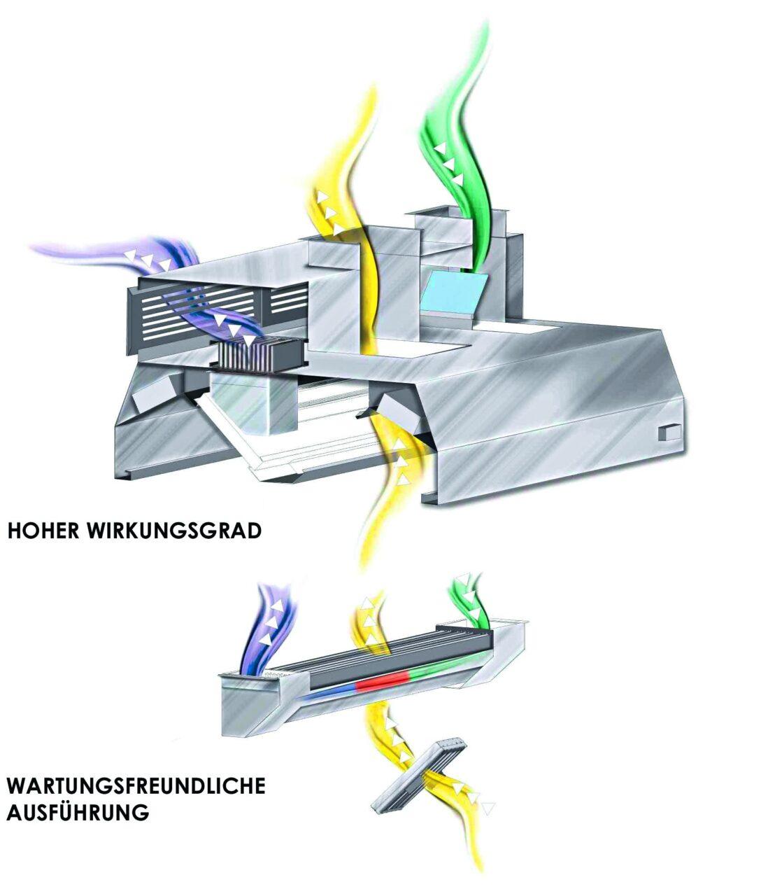 Large Size of Integrierte Wrmerckgewinnung In Kchenabluft Wohnzimmer Küchenabluft