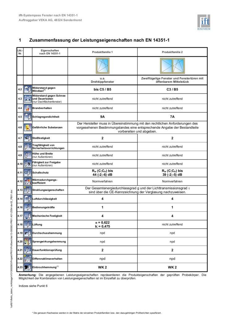 Medium Size of Veka Ift Rosenheim Flip Book Pages 1 29 Wellnesshotel Bad Dürkheim Erneuern Wellness Kissingen Elektrische Fußbodenheizung Laasphe Hotel Spiegelschränke Wohnzimmer Veka Fenster Softline 70 Ad Erfahrungen