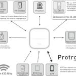 Protron W20 Smart Home Gsm Wifi Alarmanlage Mit Netzteil Wohnzimmer Protron W20