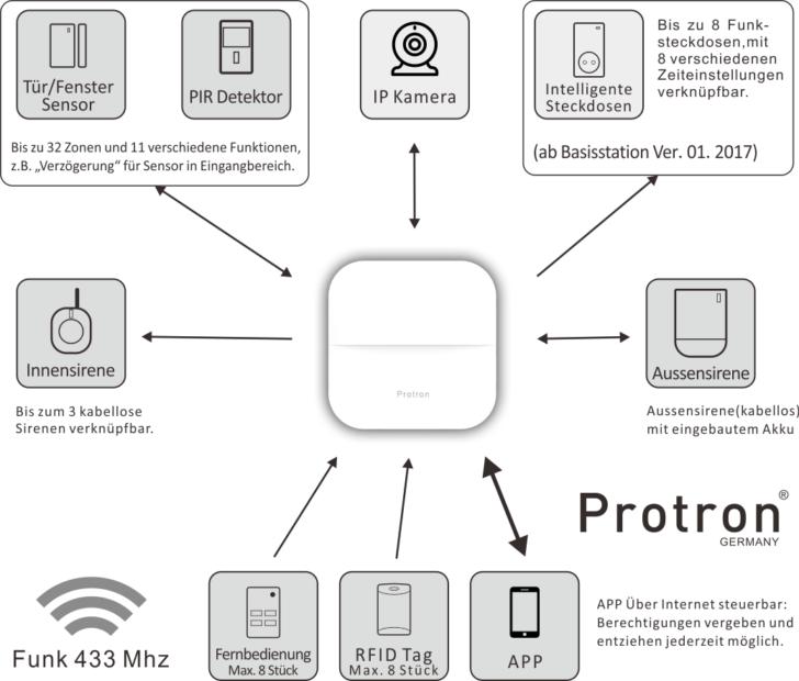 Medium Size of Protron W20 Smart Home Gsm Wifi Alarmanlage Mit Netzteil Wohnzimmer Protron W20