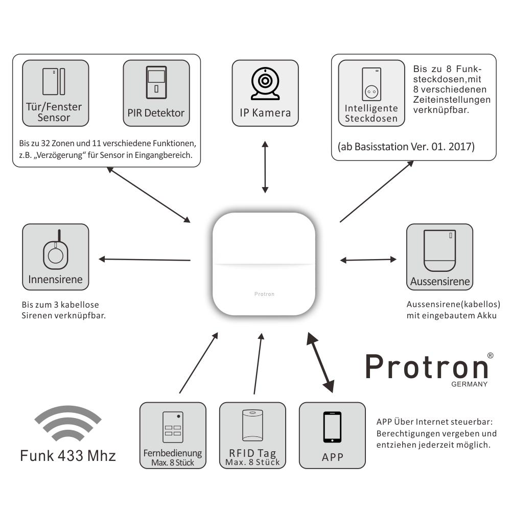 Full Size of Protron W20 Bedienungsanleitung App Alarmanlage Proton Smart Home Gsm Wifi Mit Netzteil Wohnzimmer Protron W20